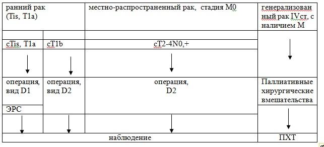 gyomorrák vs lényeg)